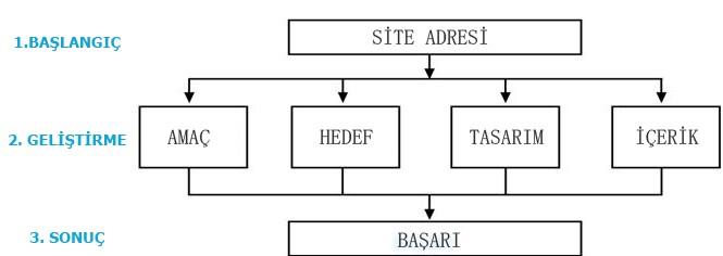 web-sitesi-kurma